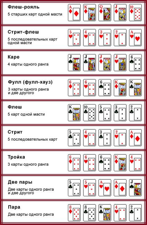 Покер Научиться Играть
