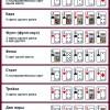 Правила гри в покер і комбінації