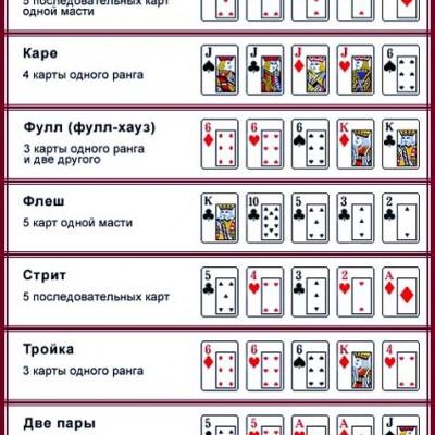Правила игры в покер и комбинации>